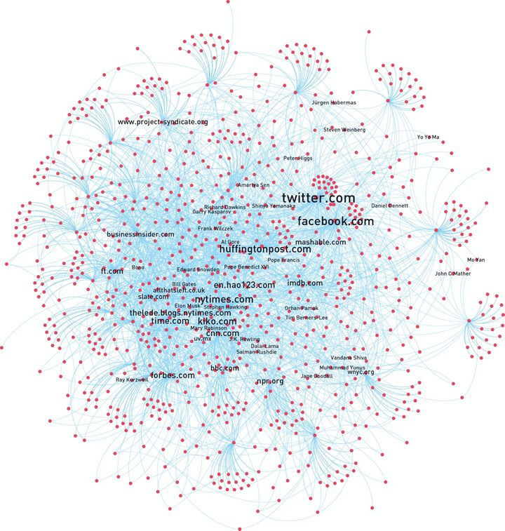 English language web of influence.