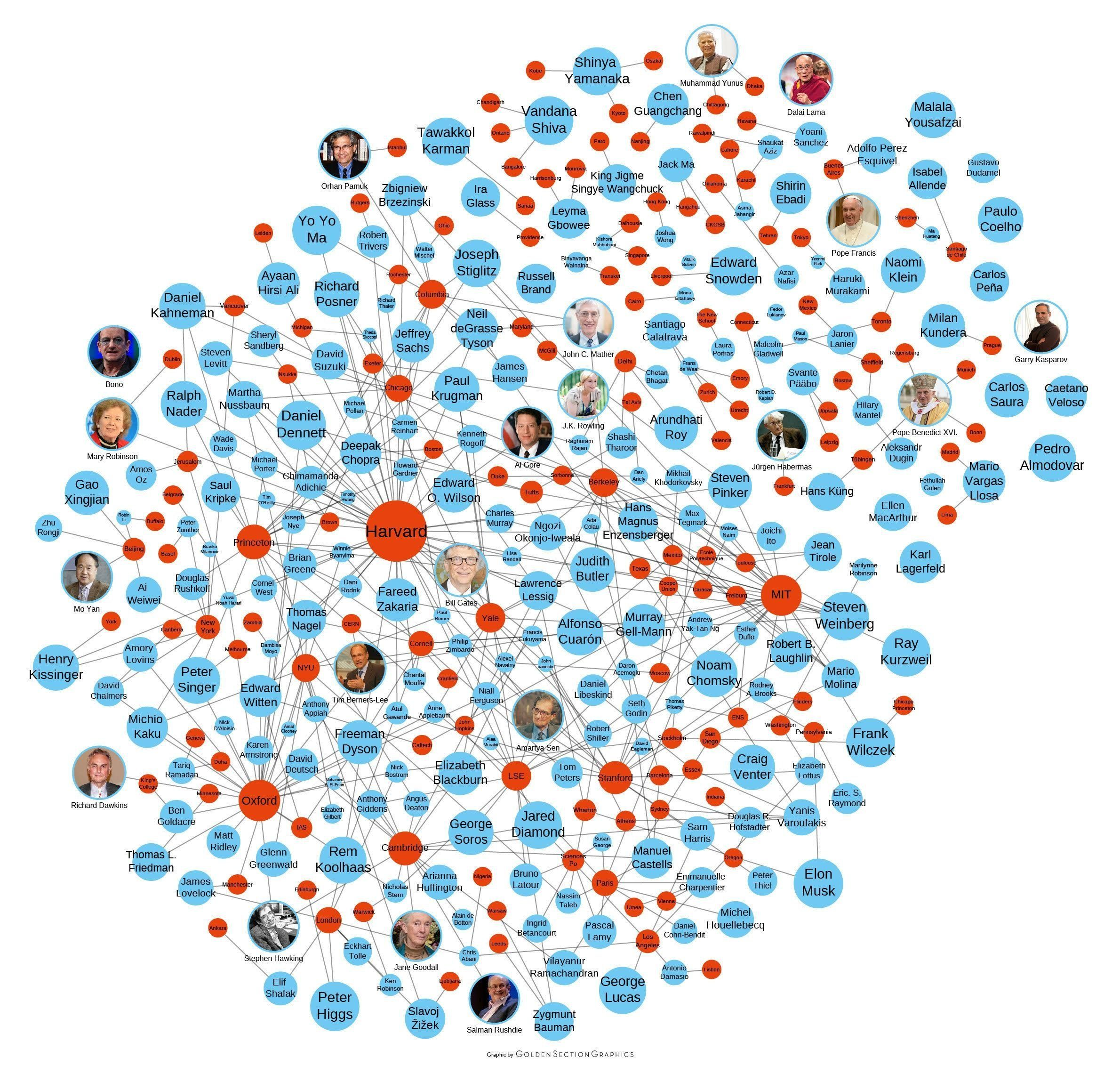 These Charts Show The People And Platforms Most Influential Online In