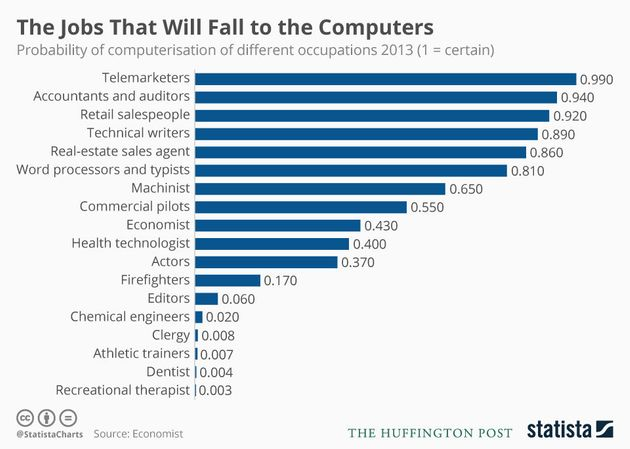 Source: 'The Future of Employment: How Susceptible are Jobs to Automation?'