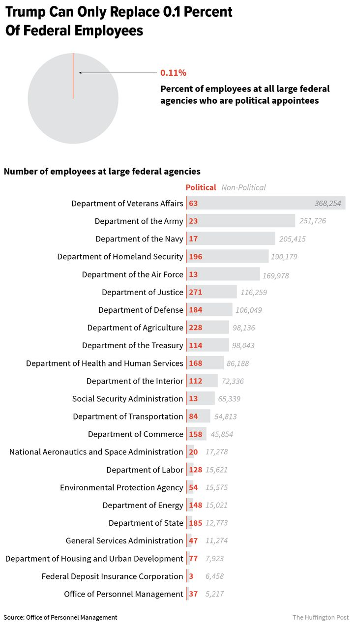 Non-political employees in the federal government vastly outnumber those with political appointments.