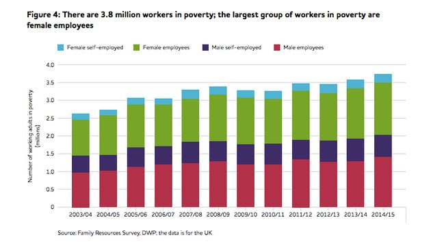 Working Poor At Record High, Joseph Rowntree Foundation Report