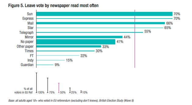 Power of the printed press: Leave vote by newspaper read most