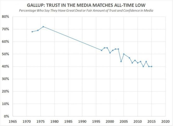 Nobody trusts the media either. #WokeAF