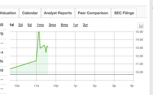 Sky's share price after the