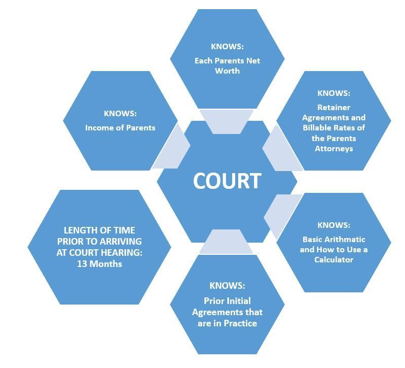 Diagram: The Courts Knowledge of Each Party