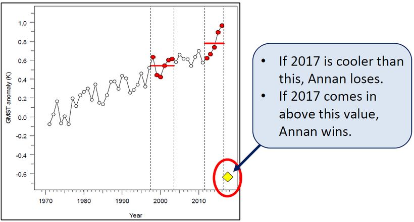Global temperature time series that will be used to settle the Annan bet