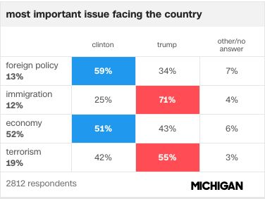 Exit polls from Michigan in the 2016 general election.