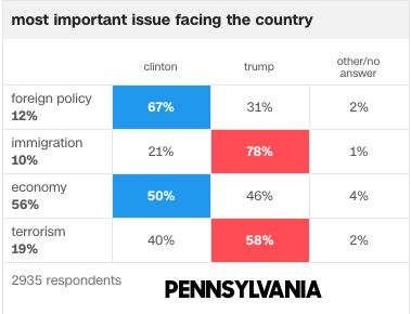 Exit polls from Pennsylvania in the 2016 general