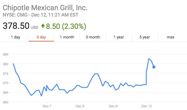 Chipotle stock spiked following news of Moran's departure.