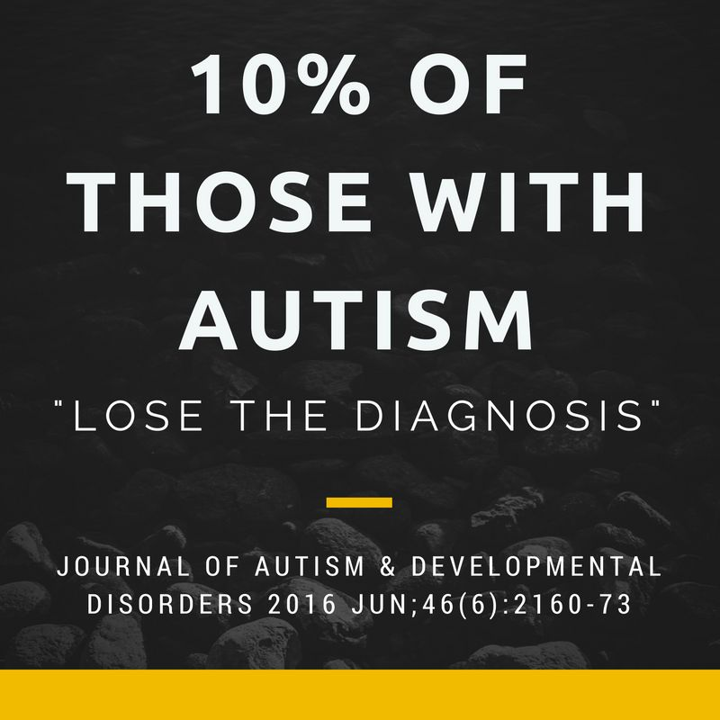 Autism: Cure, Recovery or Optimal Outcome  Which is it
