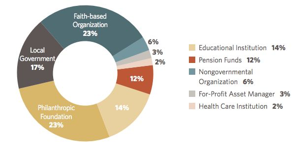 Philanthropic foundations and faith-based organizations led the charge in divesting.