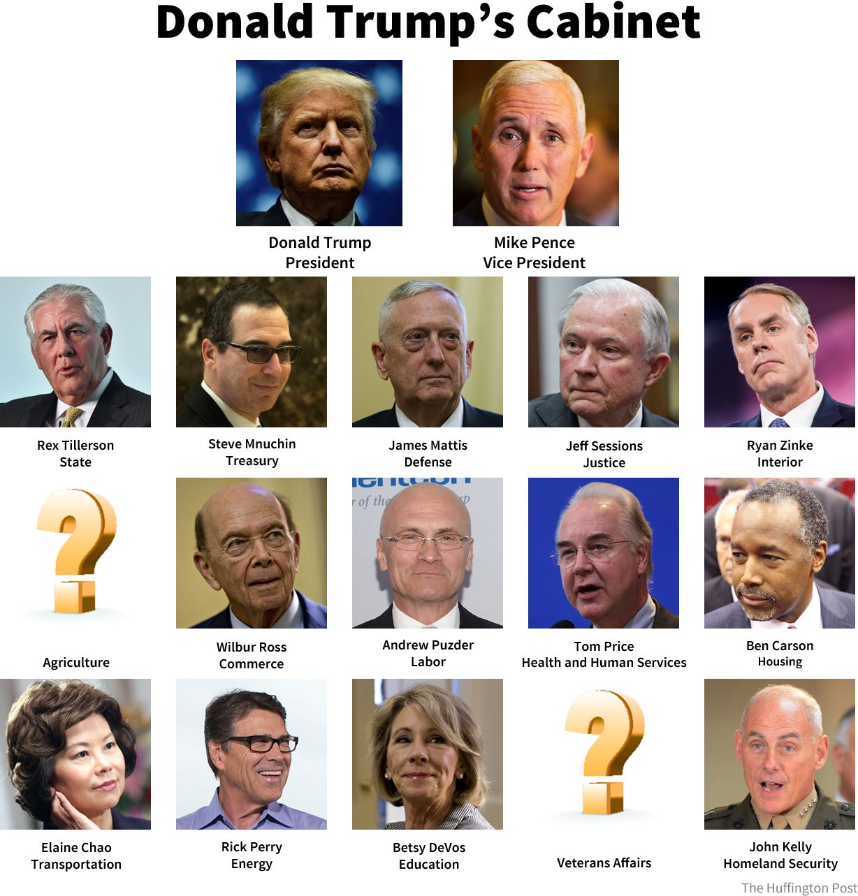 us cabinet positions donald s proposed cabinet is white and 27769