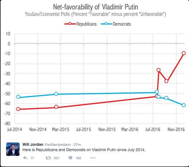 Vladimir Putin's Popularity Is Skyrocketing Among