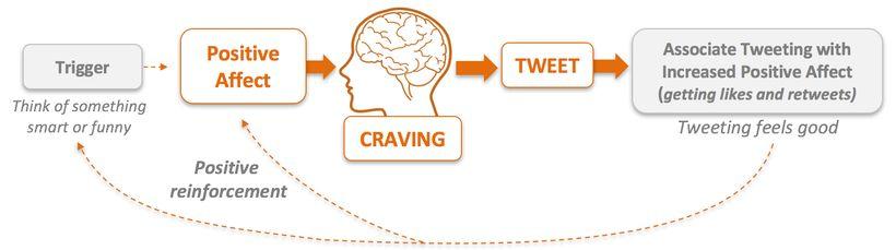 How tweeting is habit forming.