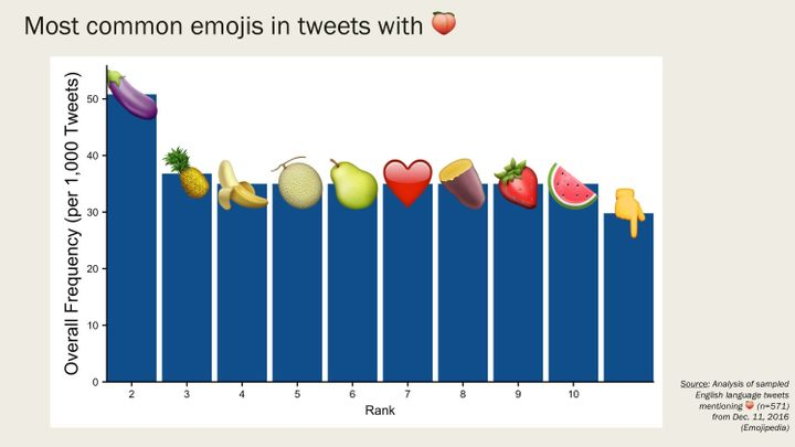 People Love Using The Peach And Eggplant Emojis Together For