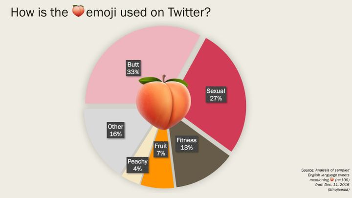 People Love Using The Peach And Eggplant Emojis Together For Some