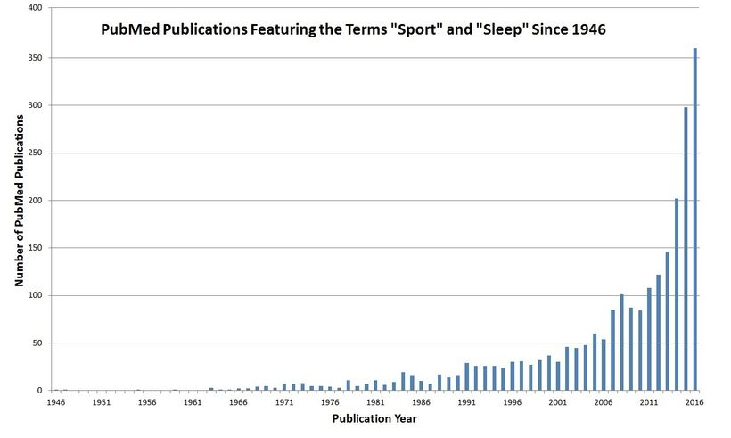 The rise of sleep and sport research from 1946 to the present.
