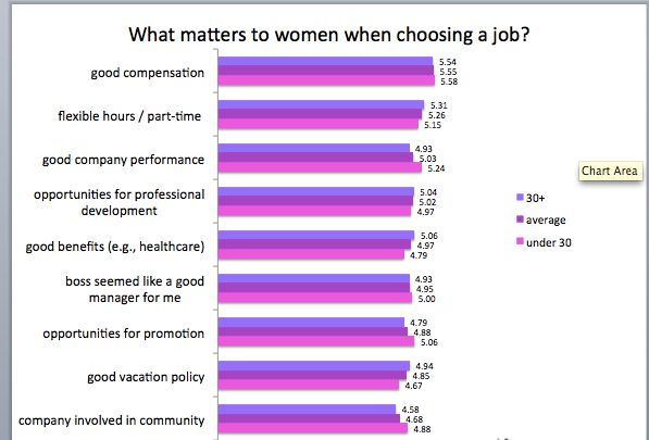 Fairygodboss data shows that after compensation, flexibility is the most important factor to women in choosing a job.