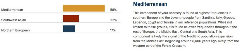 """Regional ancestry"" results showing majority-Mediterranean ethnic mix as part of National Geographic's Genographic Project."