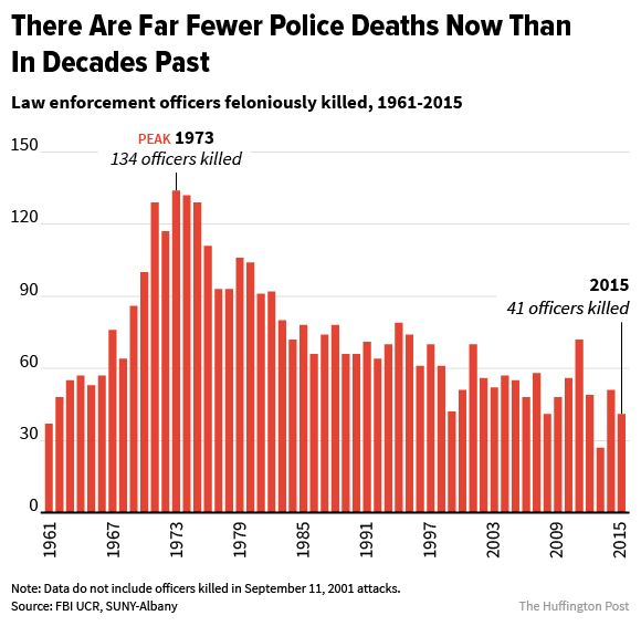 Annual totals of police officers feloniously killed in the line of duty, according to FBI data.