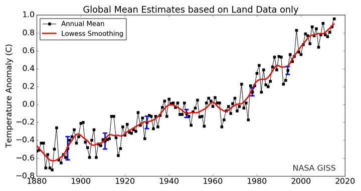 Meteorological station data only, 1880 to present, with base period 1951-1980. The solid black line is  the global annual mea