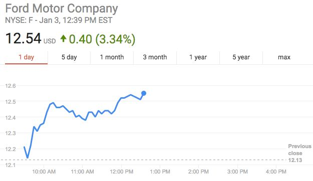 Ford's stock jumped more than 3 percent after the announcement.