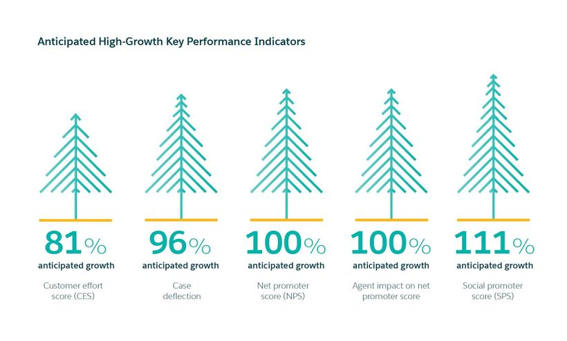 High growth key performance indicators