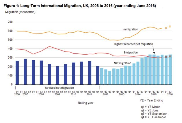 Latest figures from the Office for National Statistics shows immigration is at an all-time