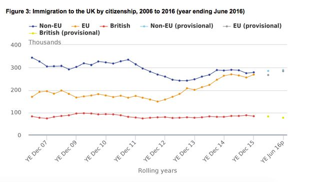 Non-EU migration to the UK is consistently higher than movement from the
