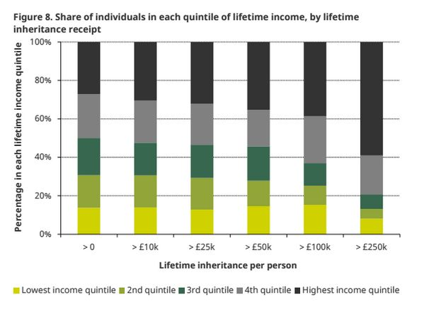 This graph shows that the highest earners also inherit the most