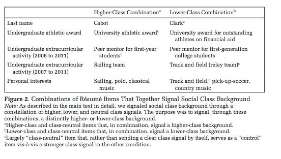 The researchers signaled class on resumes by listing certainathletic accomplishments and extracurricular activities.