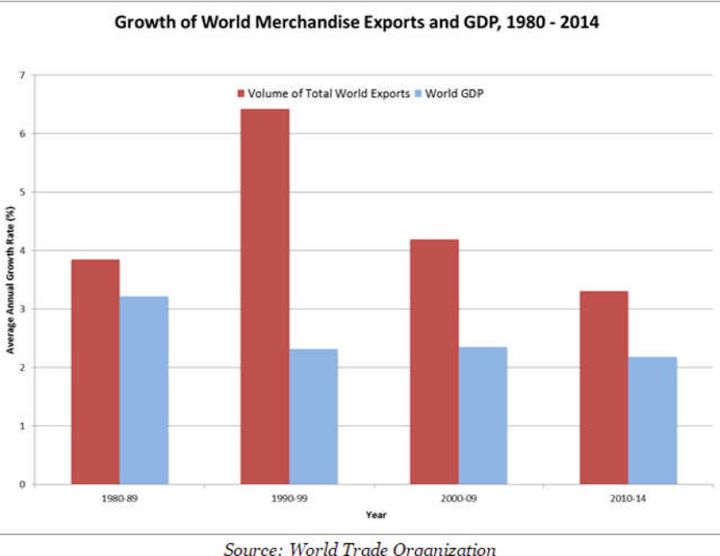 This chart shows the growth of world merchandise exports and GDP from 1980 to 2014.