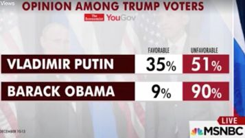 Republican Voters Really Favor Putin to Trump. This is how fake news poisons.