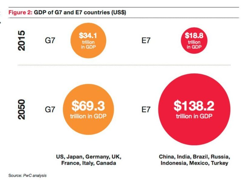 GDP of G7 versus E7