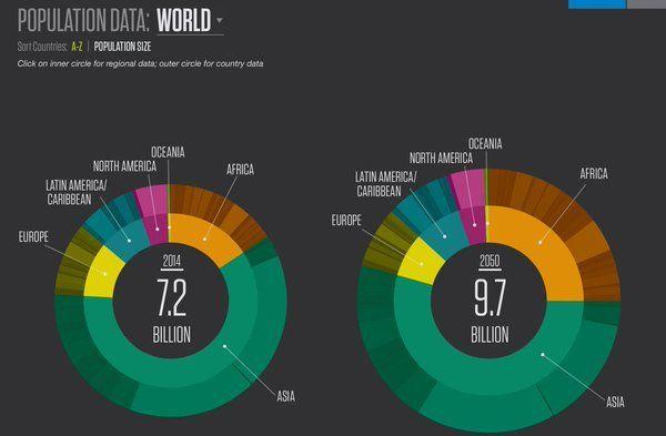 World population data - 9.7 billion by 2050