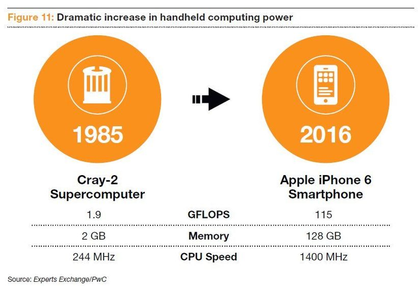 Dramatic increase in computing power