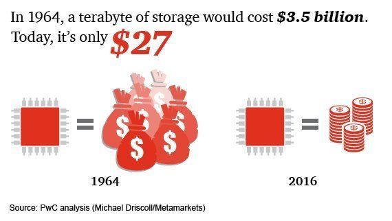 The dramatics cost reduction of storage over time