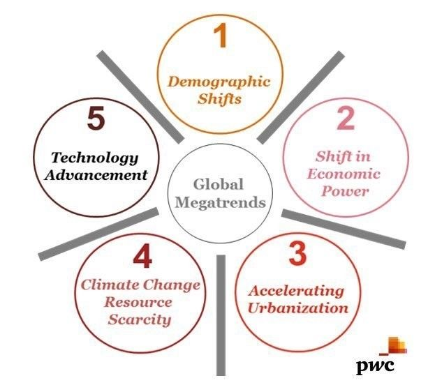 Five megatrends reshaping the world