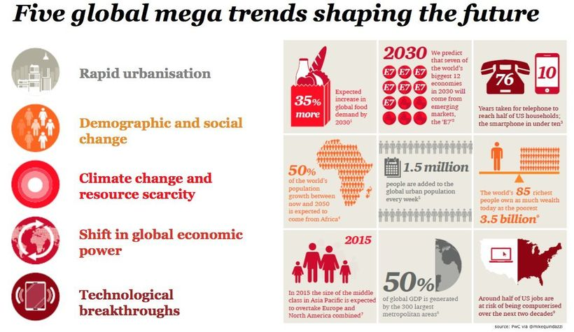 Five global megatrends shaping the future