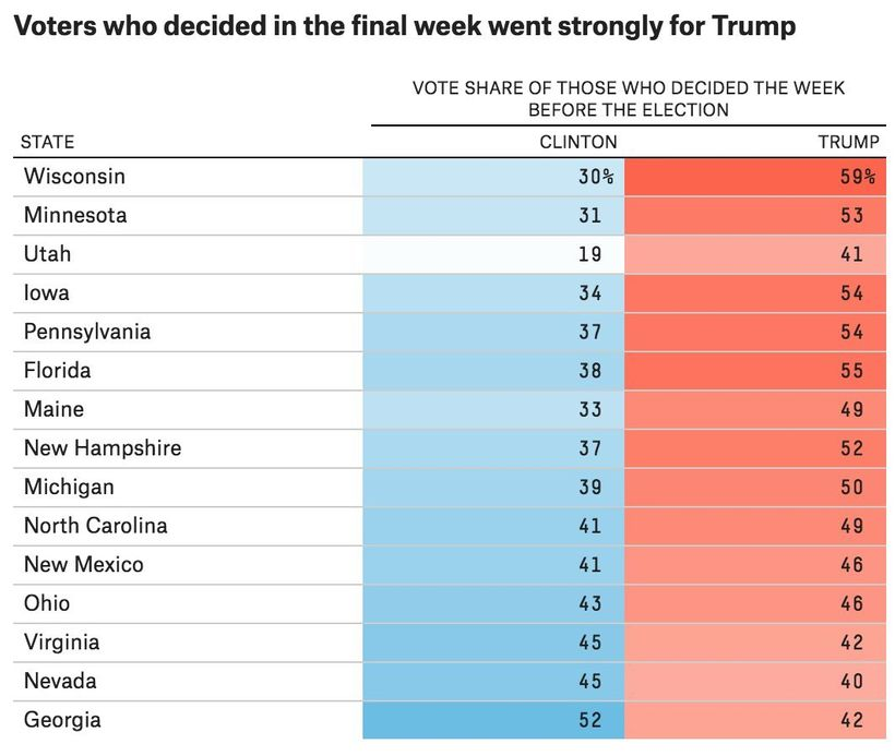 Voters who decided in the final week went strongly for Trump.