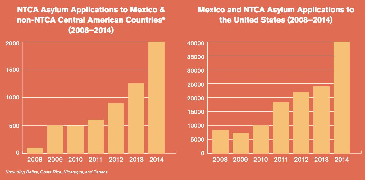 """NTCA stands for Northern Triangle of Central America. (<a href=""""http://www.unhcr.org/56fc31a37.pdf"""" target=""""_blank"""" role=""""link"""" data-ylk=""""subsec:paragraph;itc:0;cpos:__RAPID_INDEX__;pos:__RAPID_SUBINDEX__;elm:context_link"""">UNHCR</a>)"""