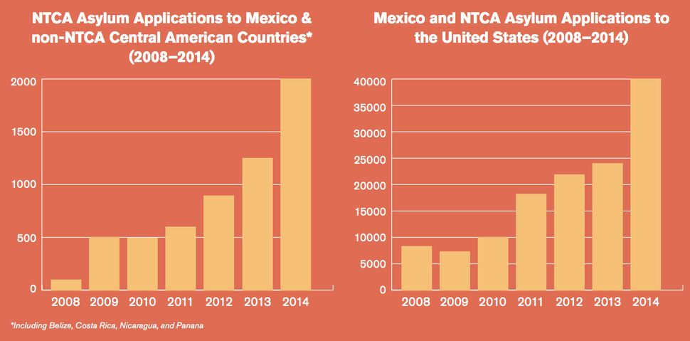 "NTCA stands for Northern Triangle of Central America. (<a href=""http://www.unhcr.org/56fc31a37.pdf"" target=""_blank"">UNHCR</a>"