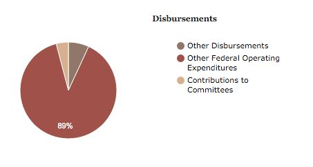 "A chart included in Oklahoma Strong's Federal Election Commission filling shows that 89 percent of spending went to ""oth"