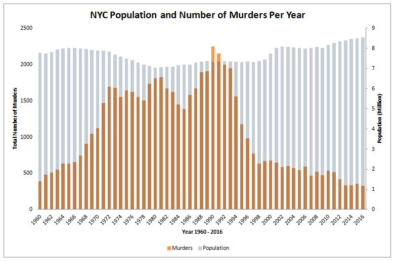 """<a rel=""""nofollow"""" href=""""https://www.reddit.com/r/dataisbeautiful/comments/5mxafo/new_york_city_population_and_number_of_homic"""