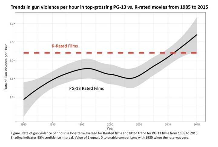 PG-13 Movies Have As Much Gun Violence As R-Rated Films Nowadays