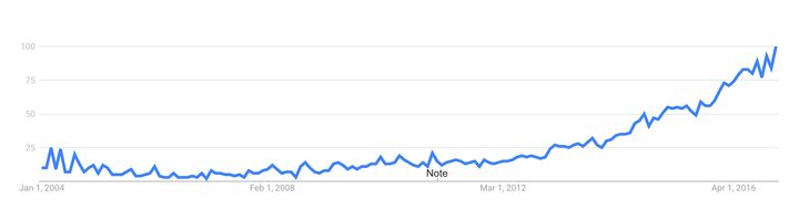 """<p>How the term """"digital marketing"""" has grown in India over 12 years.</p>"""