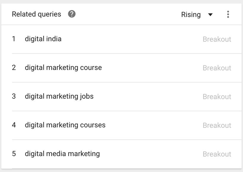Breakout digital marketing search trends in India.