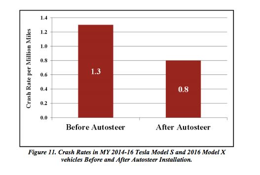 Tesla Model S and Model X vehicles both show dramatically reduced crash rates after Autosteer is installed.