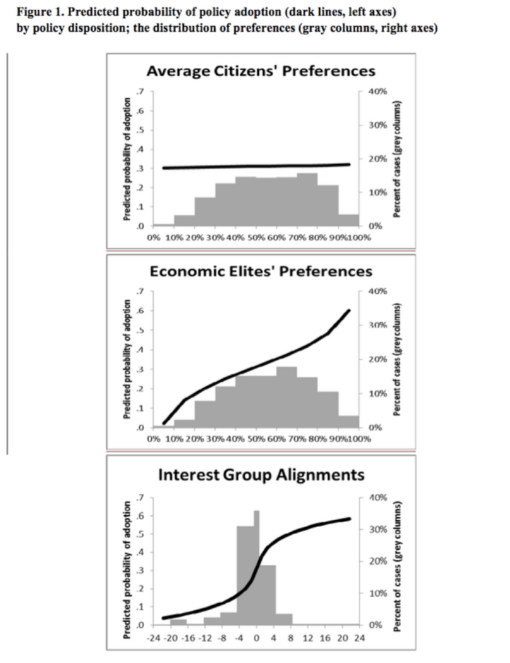 "<em>From the 2014 Princeton-Northwestern Study ""Testing Theories of American Politics: Elites, Interest Groups, and Average C"