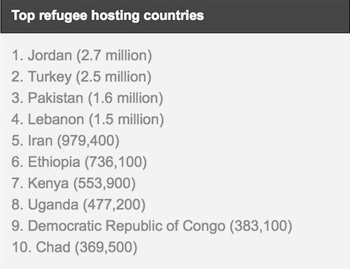 """<a rel=""""nofollow"""" href=""""http://www.aljazeera.com/news/2016/10/ten-countries-host-world-refugees-report-161004042014076.html"""""""